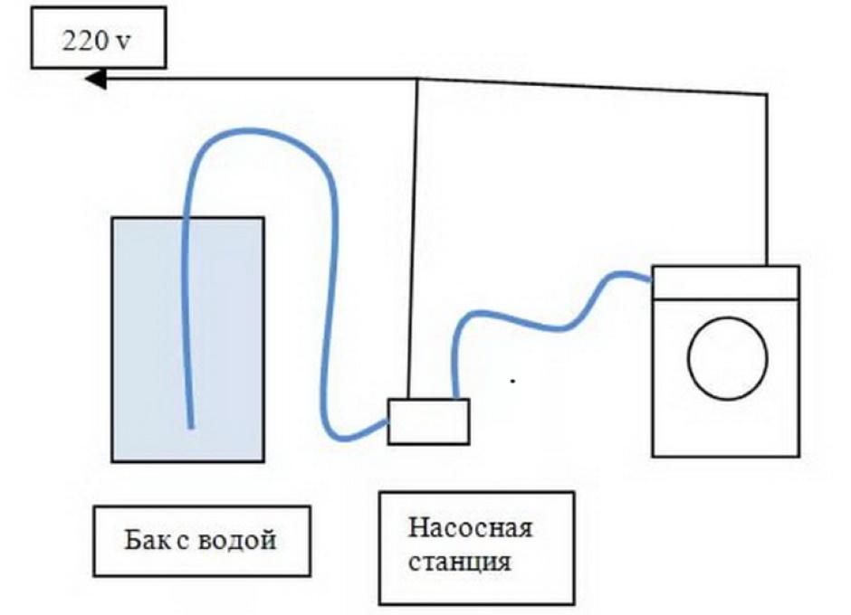 как установить стиральную машинку на даче